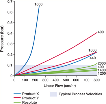 Pressure vs. Flow for Resolute Chromatography Columns
