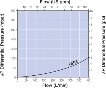 FBT05 3-A Series Housing Typical Water Flow / Pressure Drop Characteristics