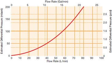 Advanta AVL Housing Liquid Flow Rates