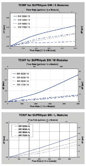 Suprapak SW Typical Flow Rates