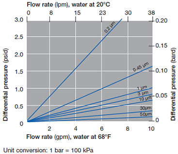 Typical Flow vs. Differential Pressure for Application
