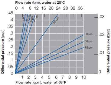 Typical Flow vs. Differential Pressure for Application Sizing