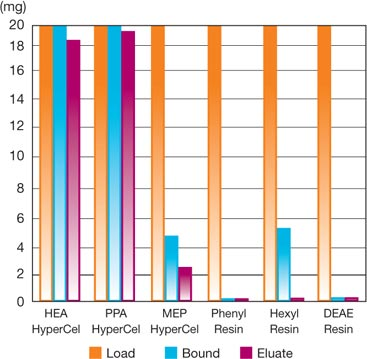 Comparison Between HEA and PPA HyperCel, MEP HyperCel, Conventional HIC, and Anion Exchange Sorbents