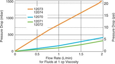 Mini Profile Capsules Typical Flow Rate