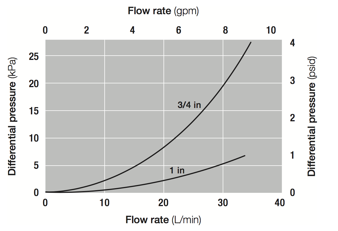 Megaplast G2 CD Filter Flow Rate