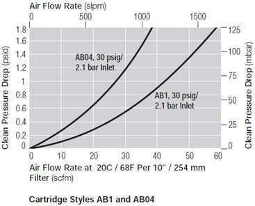 Cartridge Styles AB1 and AB04