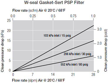 W-seal Gasket-Sert PSP Filter