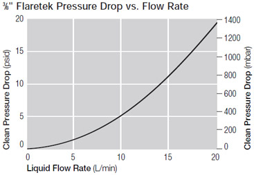 "3⁄8"" Flaretek Pressure Drop vs. Flow Rate"
