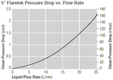 "3⁄4"" Flaretek Pressure Drop vs. Flow Rate"