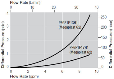 Pressure Drop vs. Liquid Flow Rate