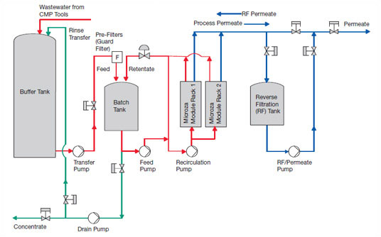 Flow Schematic for Pall Microza CMP Base System with Buffer Tank and Transfer Pump Options