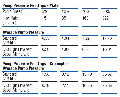 iv flow rate equation. the iv-3 high flow filter was tested against pall\u0027s traditional design by comparing pump pressure required to maintain various rates using iv rate equation
